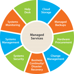 ManagedServices
