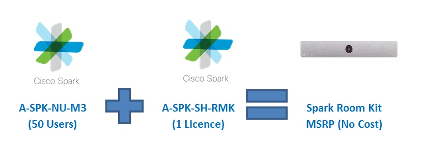 Cisco Spark Meetings Promotion- Free Spark Room Kit! - eVideo